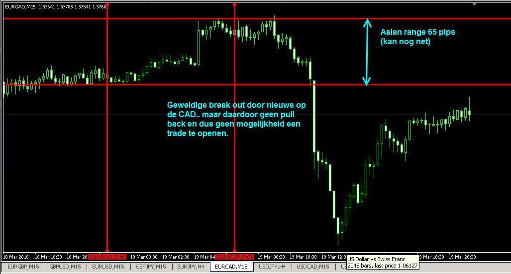 Gratis tips voor intraday trading : Goedkoopste handelsplatform