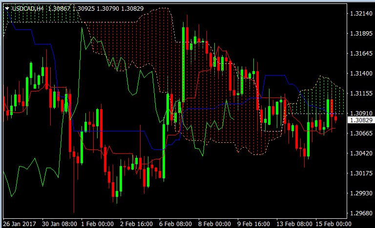 Forex trading nieuws