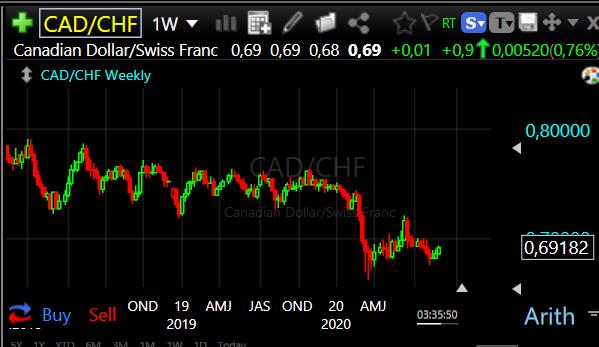 Forex Trade van de Week: CAD/CHF Long voor een stijging naar 0,80