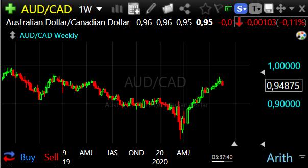 Forex Trade van de Week: AUD/CAD Short voor een daling naar 0,92