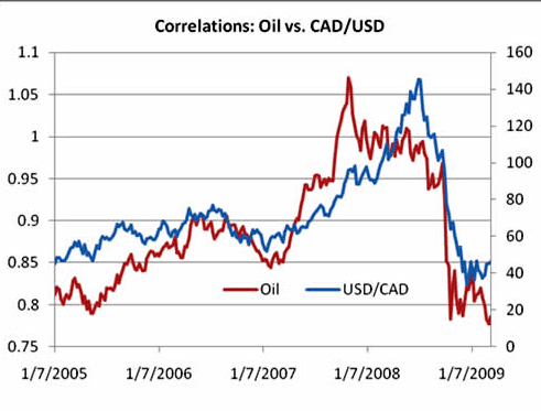 olieprijs vs valuta paar usd cad
