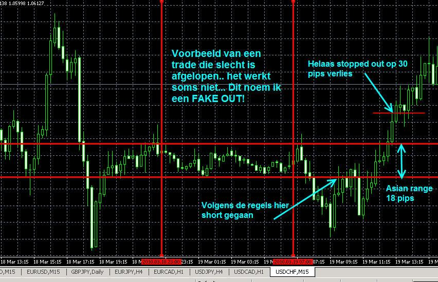 figuur 3 - voorbeeld usdchf fake out 19-03-2010