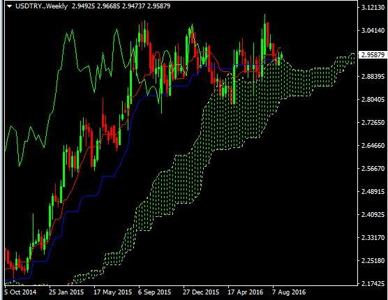 USDTRY FOREXINFO Weekly