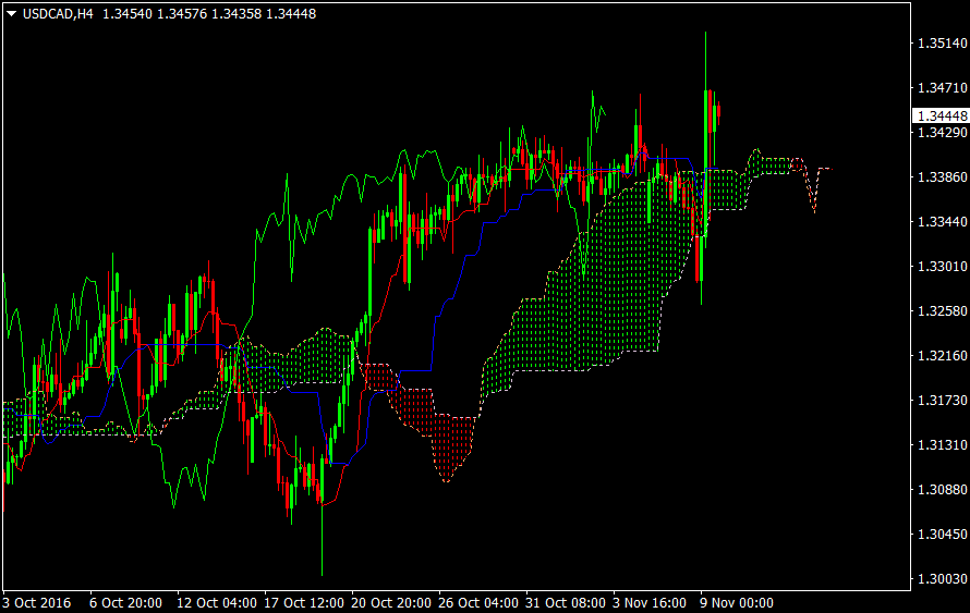 4H USDCAD