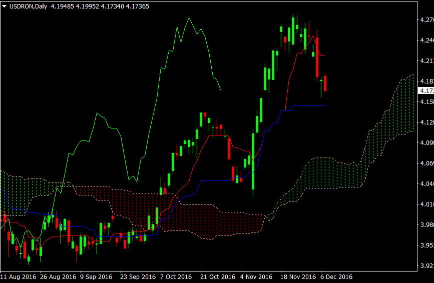 USDRON Daily