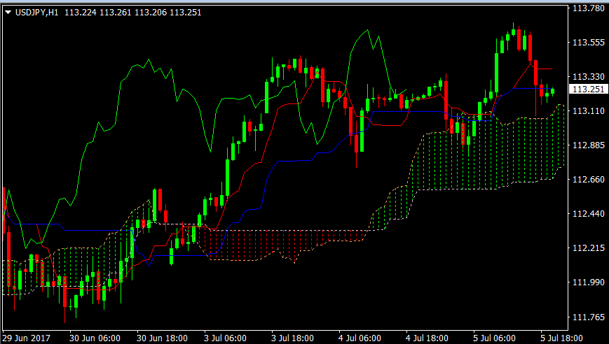 USDJPY hourly5jul2017