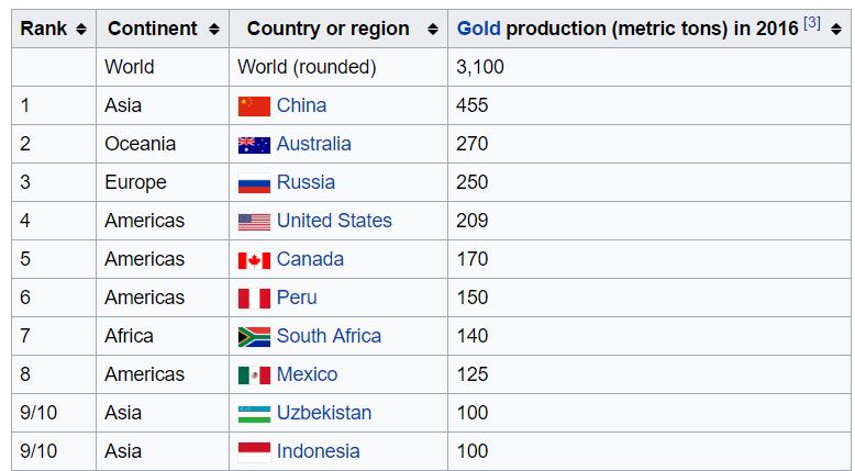 World gold producers