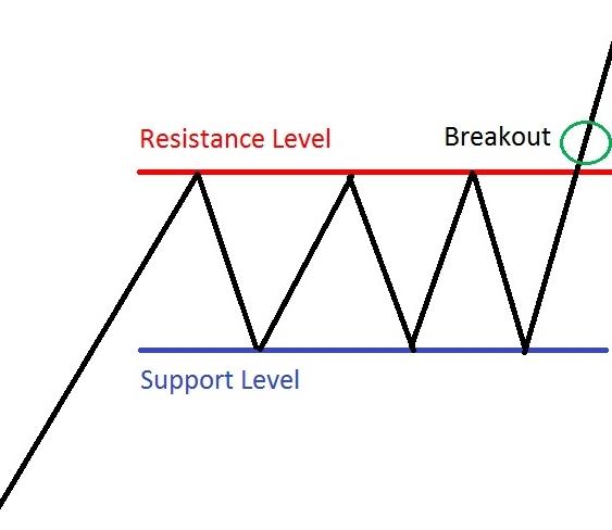trading-range-breakouts.jpg