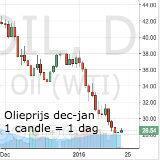 Forex - yen lager, aussie hoger onder invloed van optimistische beurzen