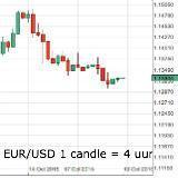 Euro kwetsbaar in afwachting van ECB - dollar in trek
