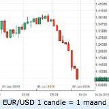 Forex - EUR/USD duikelt onder 1,07 - aussie lager na Chinese cijfers