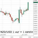 Forex - euro besluiteloos - kiwi hoger na rentebesluit