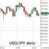 Forex - dollar in defensief vs euro, yen, na tegenvallende cijfers