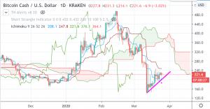 Cryptocurrency Trade van de Week, 26 Maart: Bitcoin Cash
