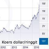 Forex - dollar hoger in rustige markt - Aziatische valuta lager