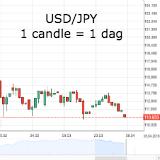 Forex - yen bij hoogste stand in anderhalf jaar, analisten verdeeld