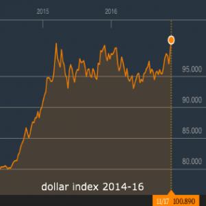 Dollar hoogst in 13 jaar na Yellen en nieuwe solide cijfers