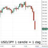 Dollar stabiel ondanks matige cijfers - grondstoffen valuta lager