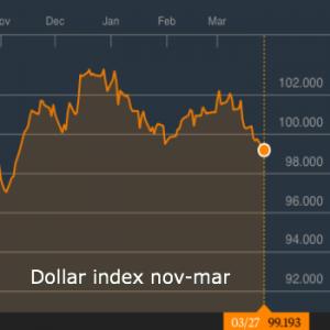 Euro, yen teruggefloten bij weerstand, maar voor hoe lang?