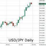 Forex - USD/JPY voor het eerst in 12 jr boven 125 - aussie hoger na RBA
