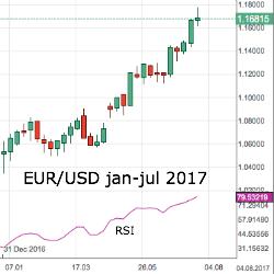 Euro rally heeft mogelijk gepiekt volgens technische signalen
