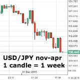 Forex - analisten zien yen, euro verder stijgen tegen dollar