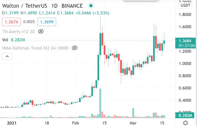 Crypto Trade van de Week: Waltonchain (WTC)