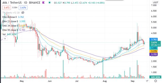 Cryptocurrency Trade van de Week: Travala.com (AVA)