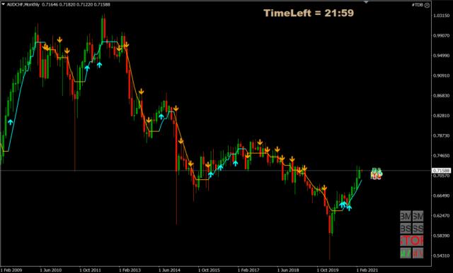 Forex Trade van de Week: AUD/CHF long voor stijging richting 0,90