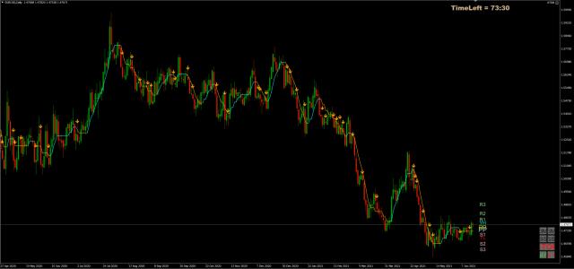 Forex Trade van de Week: EUR/CAD long voor stijging richting 1,60