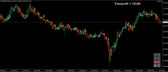 Forex Trade van de Week: AUD/USD short