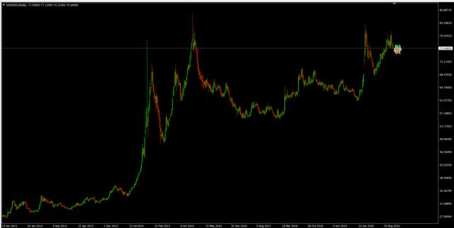 Forex Trade van de Week: USD/RUB  short voor daling richting 60