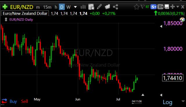 Forex Trade van de Week: EUR/NZD Long voor rit naar 1,85