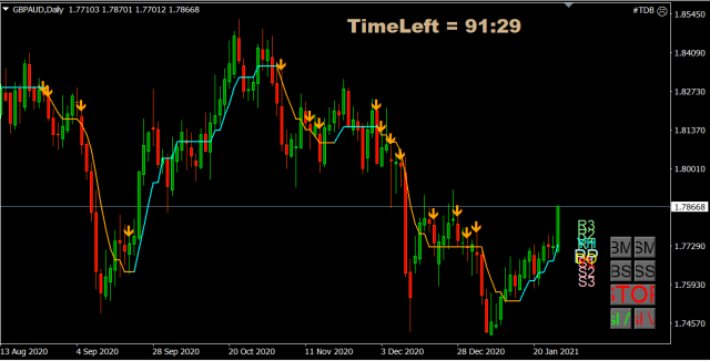 Forex Trade van de Week: GBP/AUD long voor rit richting 1,85