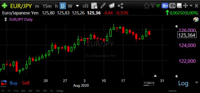 Forex Trade van de Week: EUR/JPY Short richting 122