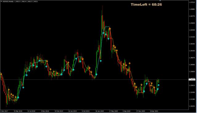 Forex Trade van de Week: USD/SGD long voor rally richting 1,47