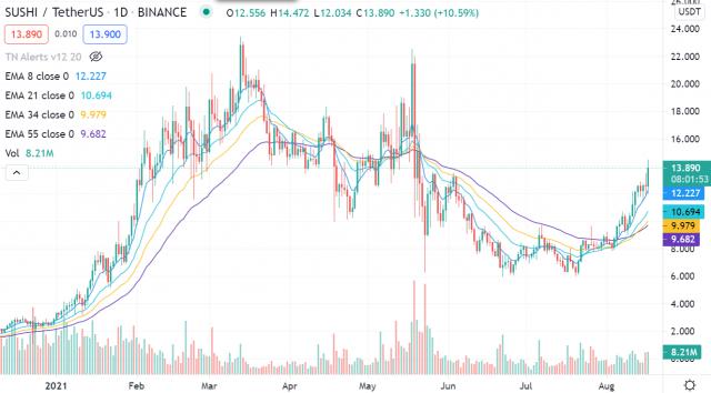 Crypto Trade van de Week: SushiSwap met fors stijgingspotentieel