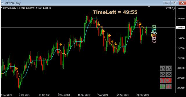 Forex Trade van de Week: GBP/NZD Short voor een forse correctie