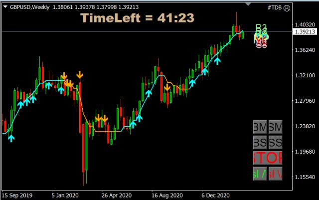 Forex Trade van de Week: GBP/USD short voor daling richting 135
