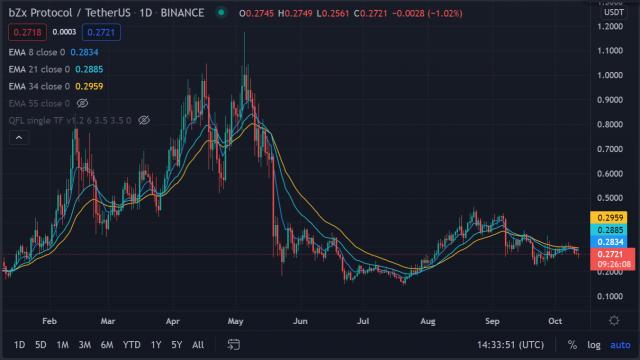 Cryptocurrency Trade van de Week, 12 oktober: BZX Protocol (BZRX)