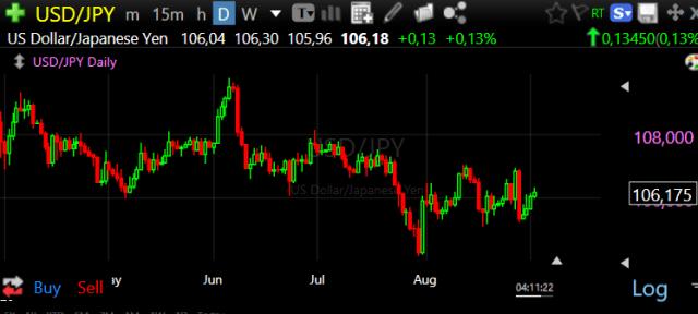 Forex Trade van de Week: USD/JPY Long voor rally naar 1,20