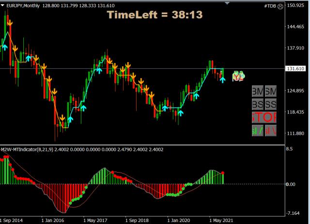 Forex Trade van de Week: EUR/JPY Long richting 160