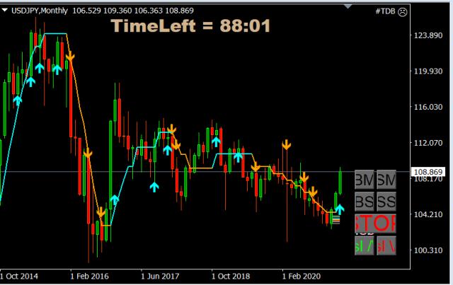 Forex Trade van de Week: USD/JPY long voor stijging richting 119