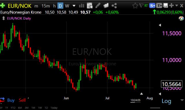 Forex Trade van de Week: EUR/NOK Long voor rit naar 11,50