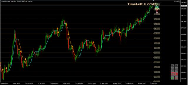 Forex Trade van de Week: GBP/JPY short voor daling richting 135