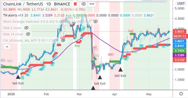 Cryptocurrency Trade van de Week: Chainlink met koersdoel $5