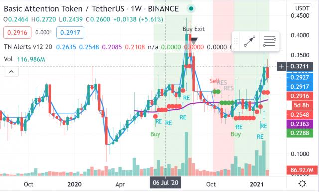 Crypto Trade van de Week: Basic Attention Token (BAT) met 67% winstpotentieel