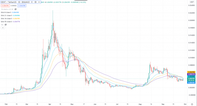 Cryptocurrency Trade van de Week, 29 september: Dent (DENT)