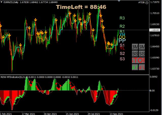 Forex Trade van de Week: EUR/NZD Long voor een stijging richting 1,72