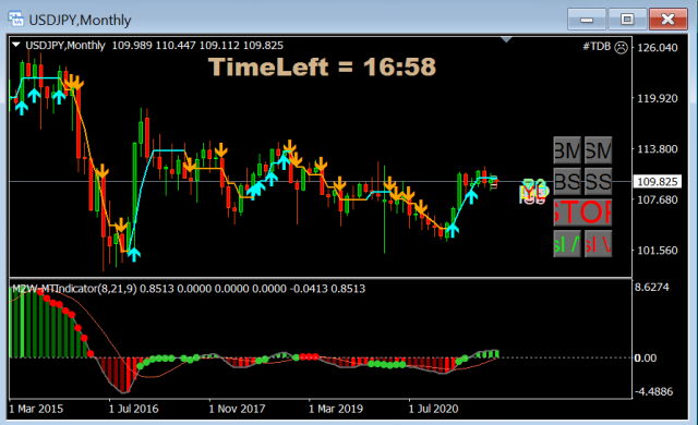 Forex Trade van de Week: USD/JPY long voor stijging richting 129